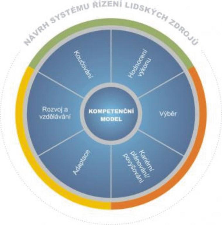 Kompetenční modely - zpracování, tvorba