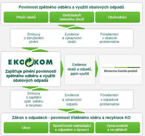 Zpětný odběr odpadů – ekologický systém EKO-KOM pro města a obce