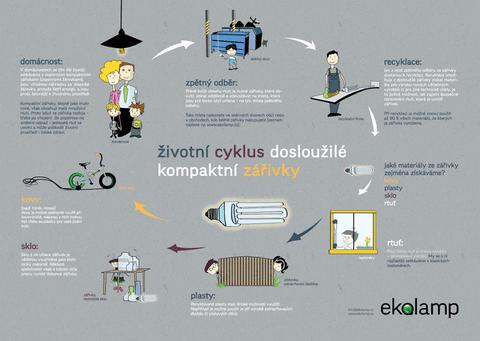 Výhodný sběr a recyklace svítidel, světelných zdrojů EPRO | Trutnov