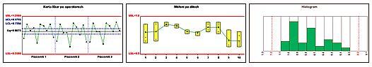 Analýza systému měření průměru a rozpětí – Metoda R&R