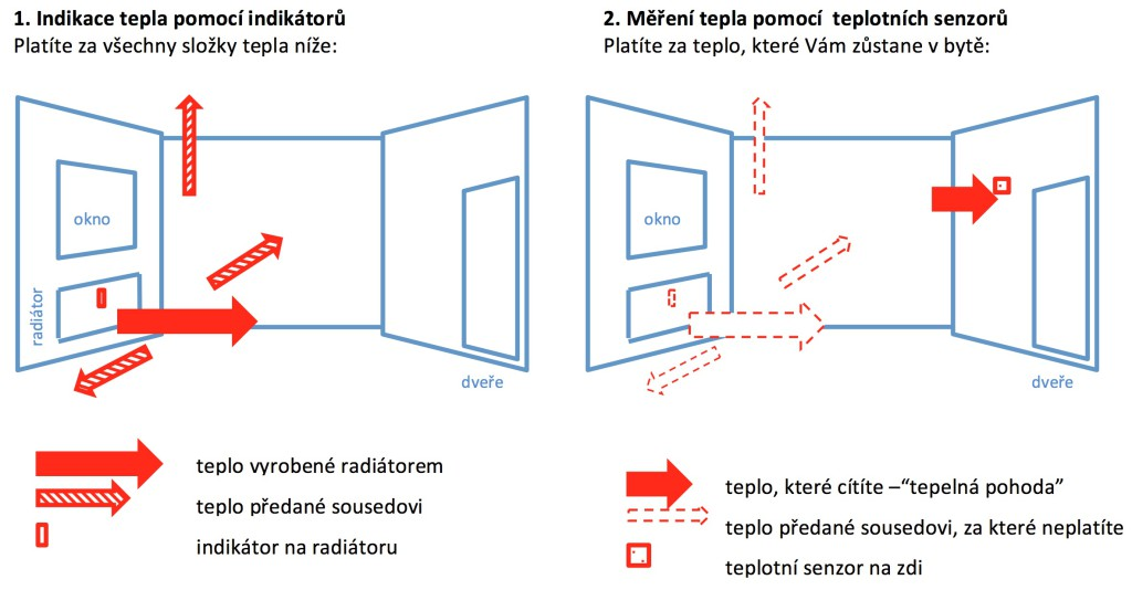 Přesné a spravedlivé měření tepla teplotními senzory na zdi  v systému Maddeo