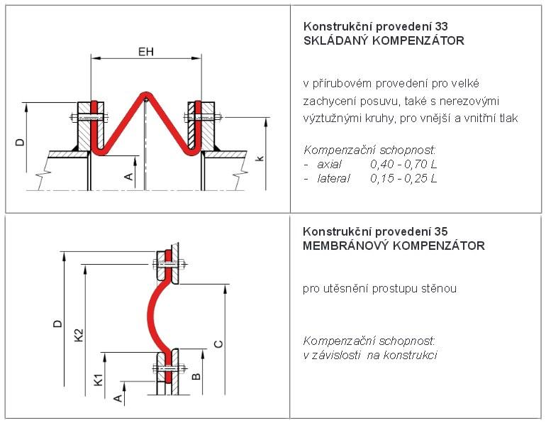 Skládaný a membránový tkaninový kompenzátor - Zlín