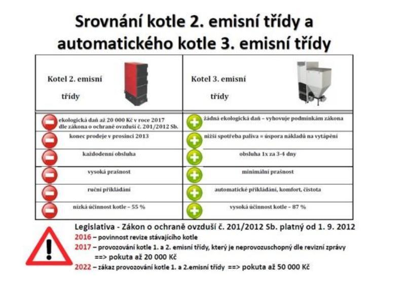 Dotace na výměnu kotlů v Moravskoslezském kraji