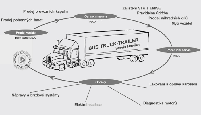 Pneuservis, pneuservisní služby pro nákladní i osobní auta a stavební stroje