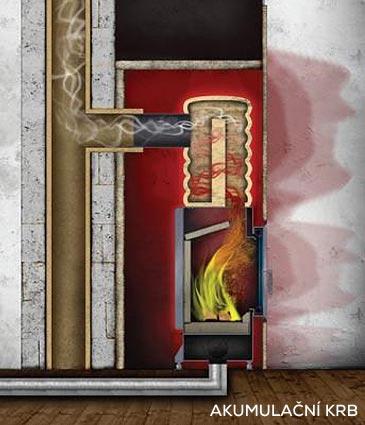 Teplovzdušný, akumulační, teplovodní krb-vytápění krbem