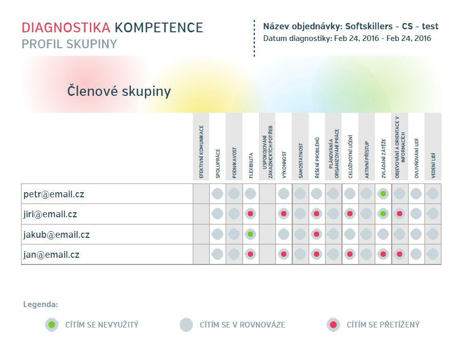 Diagnostika kompetence - skupina Ostrava