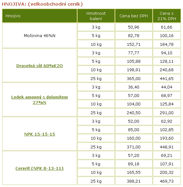 Průmyslová hnojiva cererit, NPK, ledek, draselná sůl, močovina-prodej
