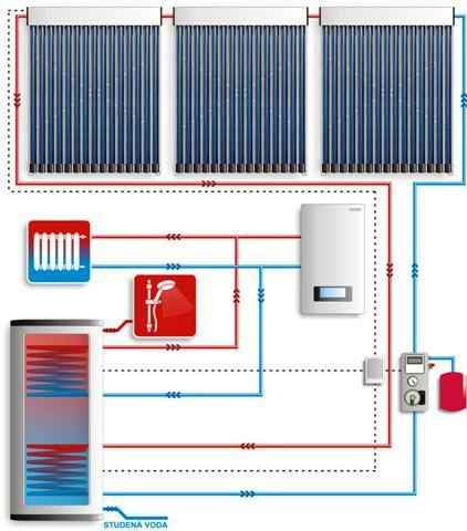 Přitápění solárními kolektory Ostrava