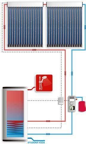 Solární kolektory Ostrava