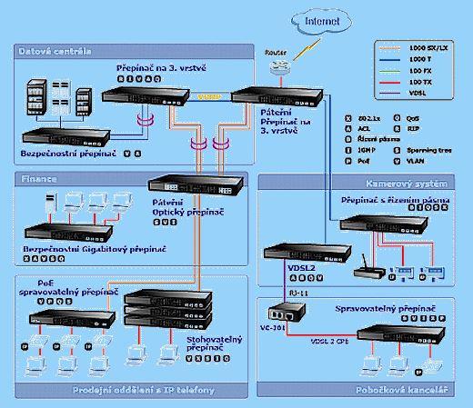 Počítačové sítě Praha 8 - návrh, instalace, správa, servis, záchrana dat