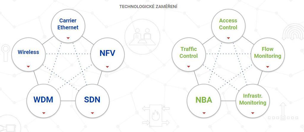 Řešení datových komunikací Praha - komplexní řešení pro podniky i soukromé osoby