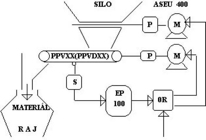 Technologické celky - navažování a dávkování sypkých materiálů