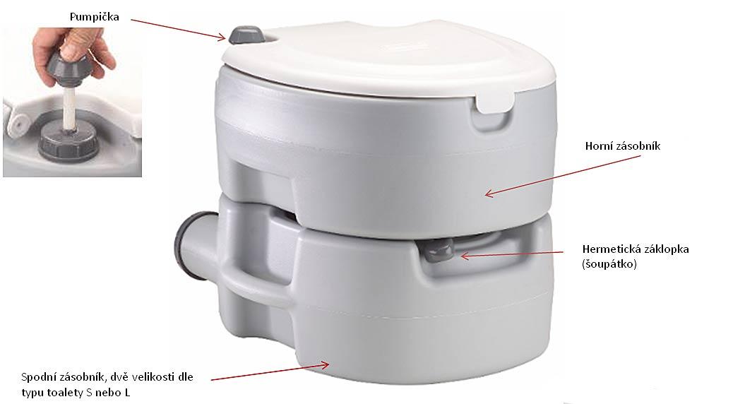 chemické WC do obytných přívěsů