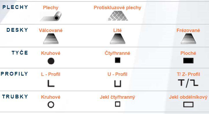 Materiály z hliníku a jeho slitin Praha - široký sortiment