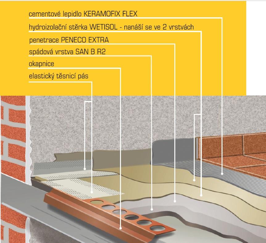 Balkonový systém Premix