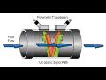 Ultrazvukové průtokoměry s vysokou spolehlivostí měření
