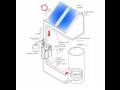 Solární sestavy pro ohřev teplé vody Praha - tepelné systémy HAIER