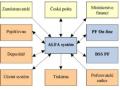 Bezpečný a spolehlivý informační SW pro administraci penzijních fondů ALFA SYSTÉM
