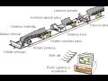 Automatizace pásových dopravníků pro přepravu hmot, snímače a spínače