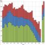Měření hluku z dopravy v denní i noční dobu