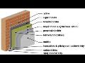 Zateplovací systémy BAUMIT Vrchlabí
