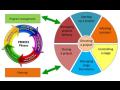 PLM Implementierung, Verkauf, Optimierung des Produktionsmanagements Mähren, die Tschechische Republik