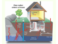 Na obr�zku vid�te, jak se radon dost�v� do va�eho domu