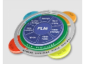 PLM syst�m