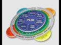 PLM systém