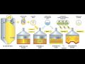 Výroba piva 450