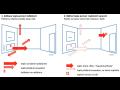 Chytré měření tepla s dálkovými odečty v systému Madeo