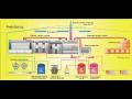 Etážové pece, sázecí zařízení a linka s využitím odpadního tepla
