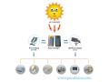 CHINA; Solarladegeräte, Batterien