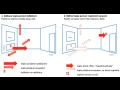 Přesné a spravedlivé měření tepla teplotními senzory na zdi v systému ...