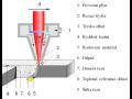 Řezání a vrtání laserem - nejdokonalejší metoda dělení materiálu