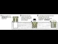 Spojovací materiál - závitové vložky SERBOIS