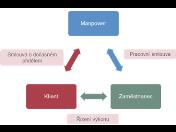 Vyhledávání zaměstnanců pro firmy – agenturní zaměstnání Praha - vyřeší nedostatek zaměstnanců