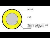 Předizolované potrubní systémy a trubky pro bezkanálové uložení  - dodávka