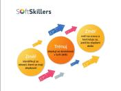 Měření motivace zaměstnanců a diagnostika jejich kompetencí - Softskillers