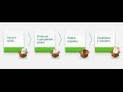 Jak se stát klientem společnosti Eko-kom, a.s. ve čtyřech krocích