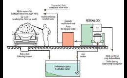 schéma celého stavebnicového systému technologie ČOV