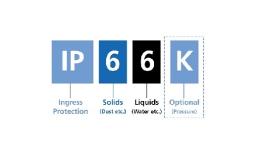 Pohony LINAK® s krytím IP66 a IP69K - perfektné riešenie pre náročné podmienky