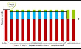 Projekty energetických úspor (EPC) na klíč – Prometheus, energetické služby, a.s.