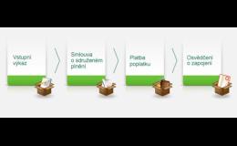 Jak se stát klientem společnosti Eko-kom, a.s - čtyři kroky