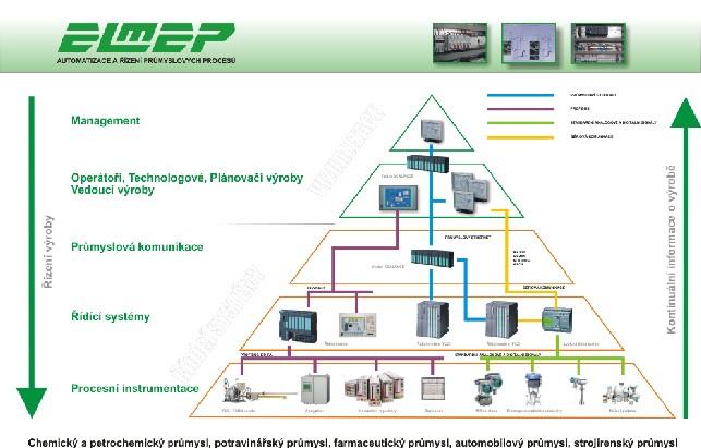 ELMEP s.r.o. Systémová řešení v průmyslu
