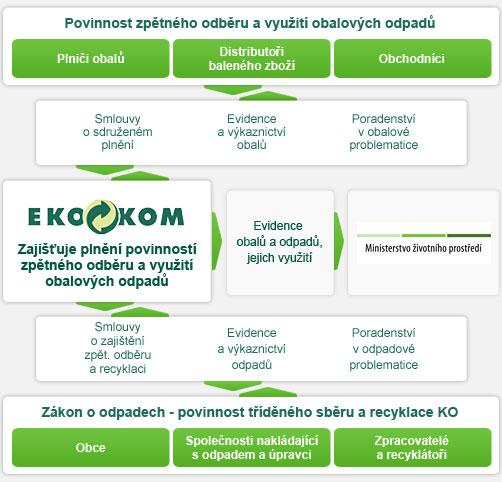 EKO-KOM - plnění povinností zpětného odběru a využití odpadů