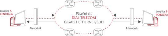 Datový okruh Dial Telecom, a.s. Praha