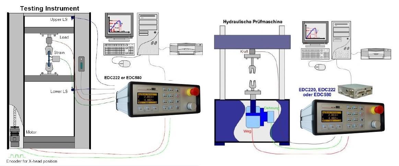 Kalibrace zkušebních strojů a přístrojů, Labormachine s.r.o., Otice