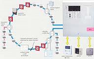 Protipožární systémy Bosch - ústředny, hlásiče, signalizace, moduly LSN
