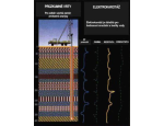 Hydrogeologické průzkumy pro studniční vrty a posouzení zasakování dešťových vod